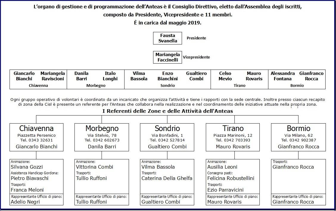 2019-05-07 Organigramma 2019